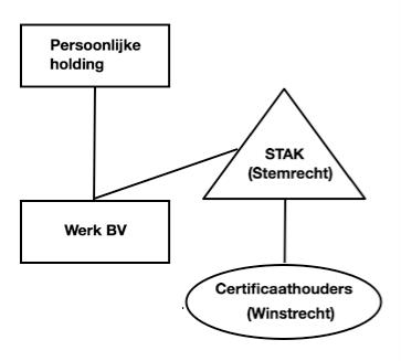 persoonlijke holding, stak, stermrecht, werk bv, certificaathouders